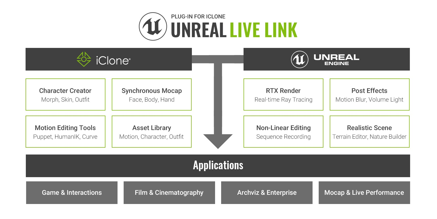 Unreal Live Link Plug-in is Coming! Want to Get it for FREE?